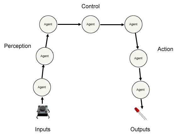 Perception, Control, and Action agents